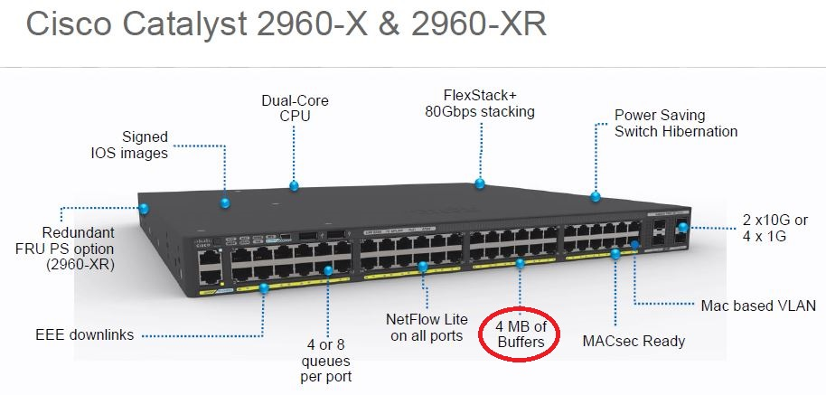 Beauty shot shows 4 mb buffer for Show pool cisco